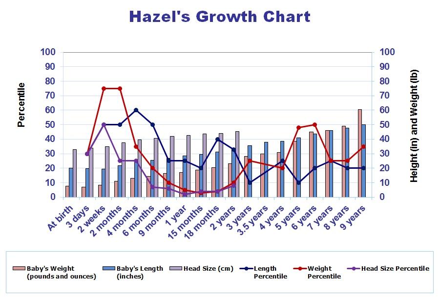 Hazel's Growth Chart