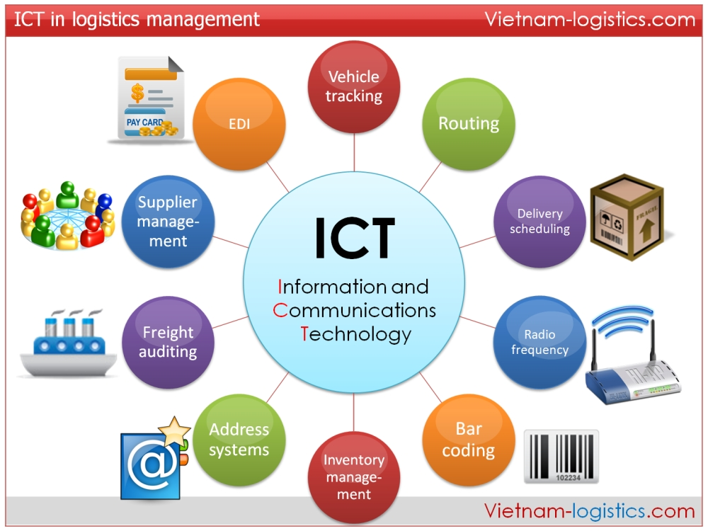 Technology Management Image: Ict'sportfolio
