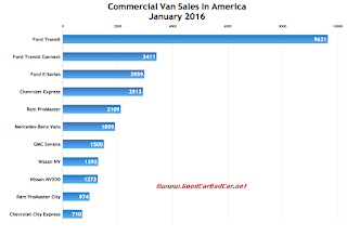 USA commercial van sales chart January 2016