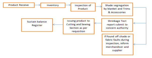 Working flow chart of Store Section