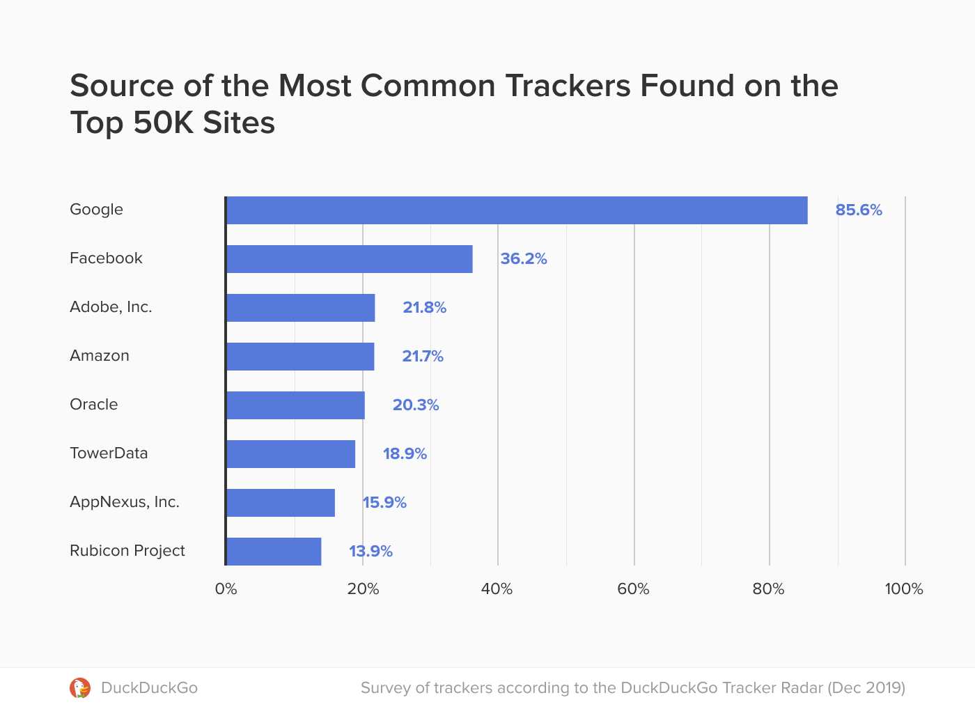 This is how Facebook and Google Track Your Online Behavior