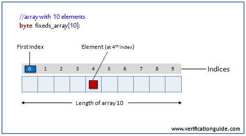 SystemVerilog fixed size array