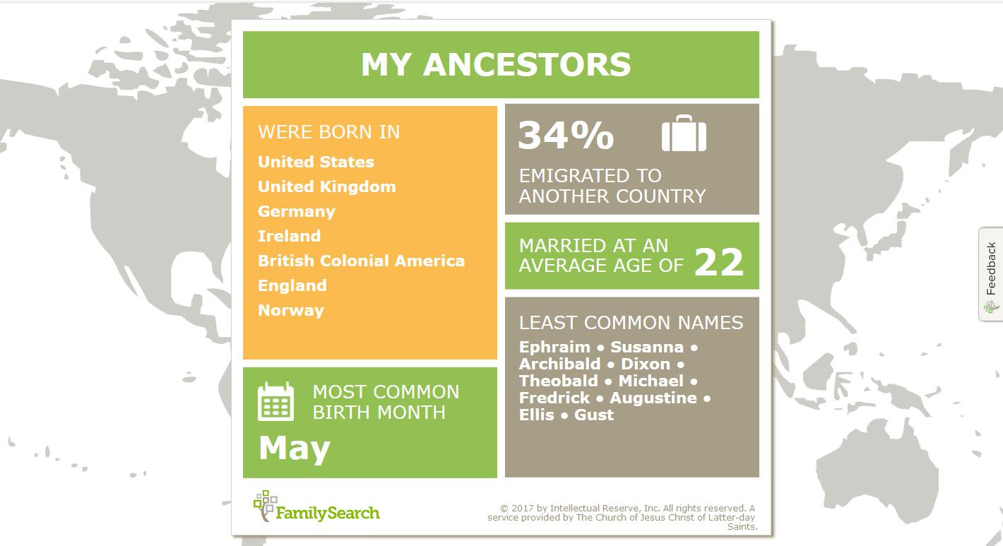 my ancestors and me