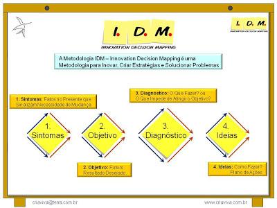 Experimentar na Prática a Metodologia IDM Innovation Decision Mapping