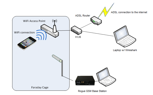 Taddong: Using Signal to Detect Rogue Cellular Base Stations