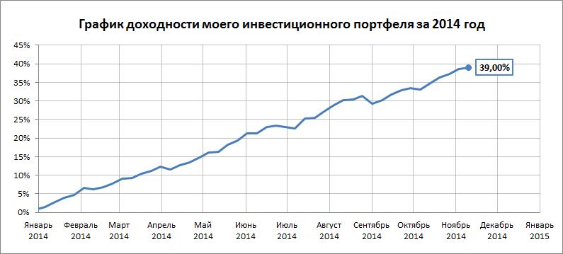 График доходности на 10.11.14 - 16.11.14
