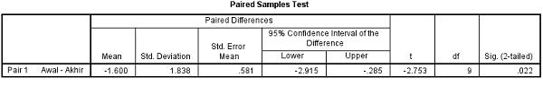 hasil output 2 spss statistika