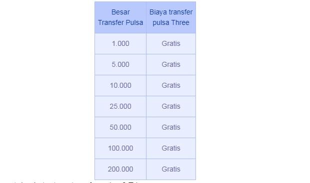 Cara Mengirim Pulsa Tri : Biaya Transfer 2019
