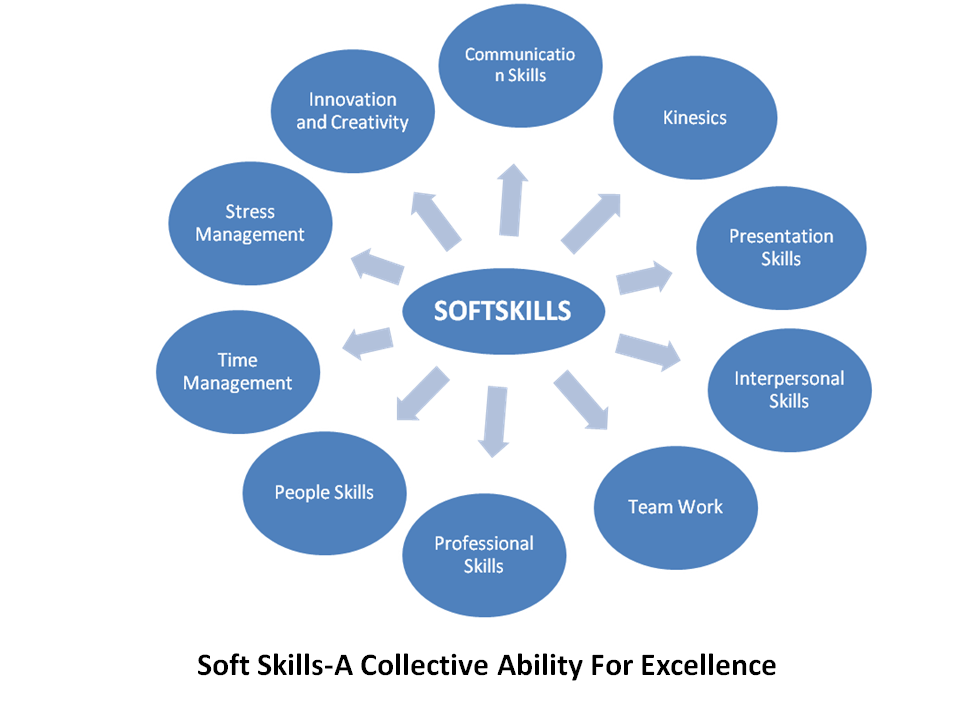 skills vs knowledge in education If you look at the dictionary definition of knowledge then you find that knowledge is information and skills gained through education and experience.