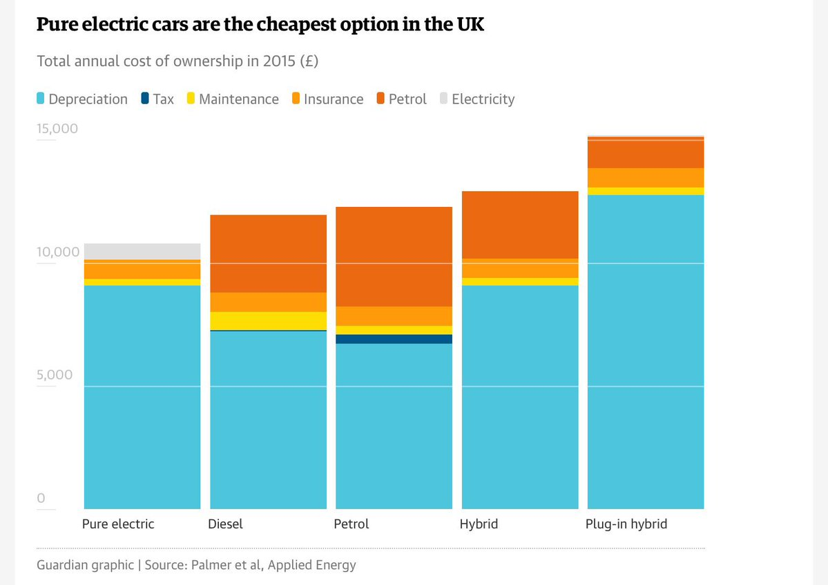 Are Electric Cars Cheaper Than Petrol Cars