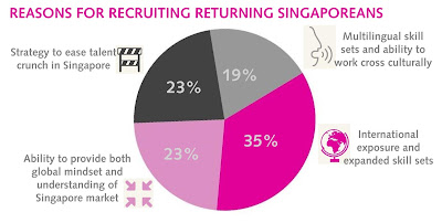 Pie chart showing the reasons for recruiting returning Singaporeans. More than a third (35%) say it is because they have international exposure and expanded skillsets.