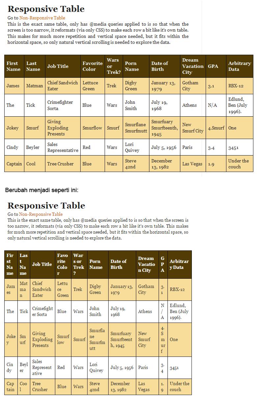 Anita 39 s blogspot ver 2 0 cara membuat tabel di post atau for Table th responsive