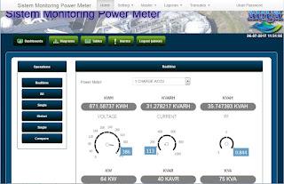 sistem-informasi-monitoring-power-meter