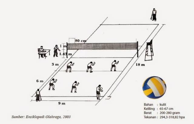 ukuran bola voli standar indonesia