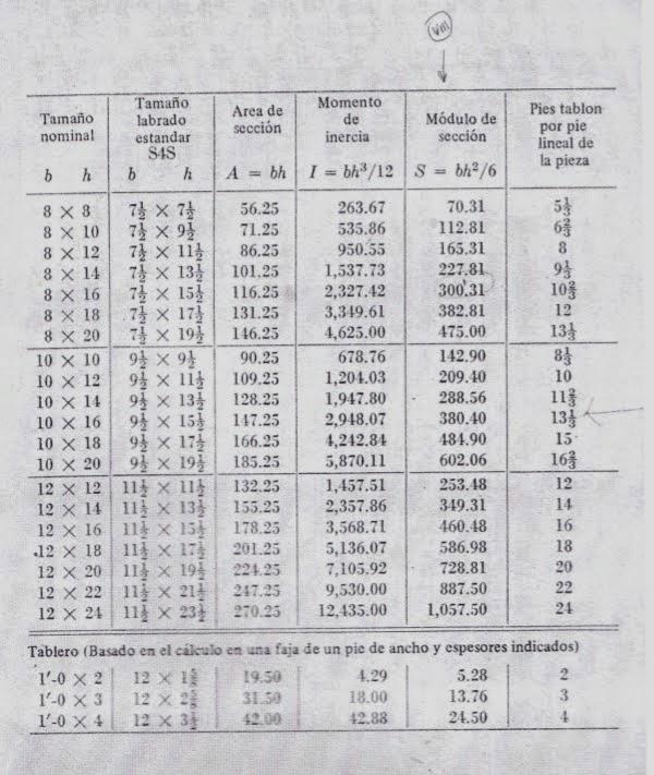 Estruconsulta Tablas Principales Para Calcular