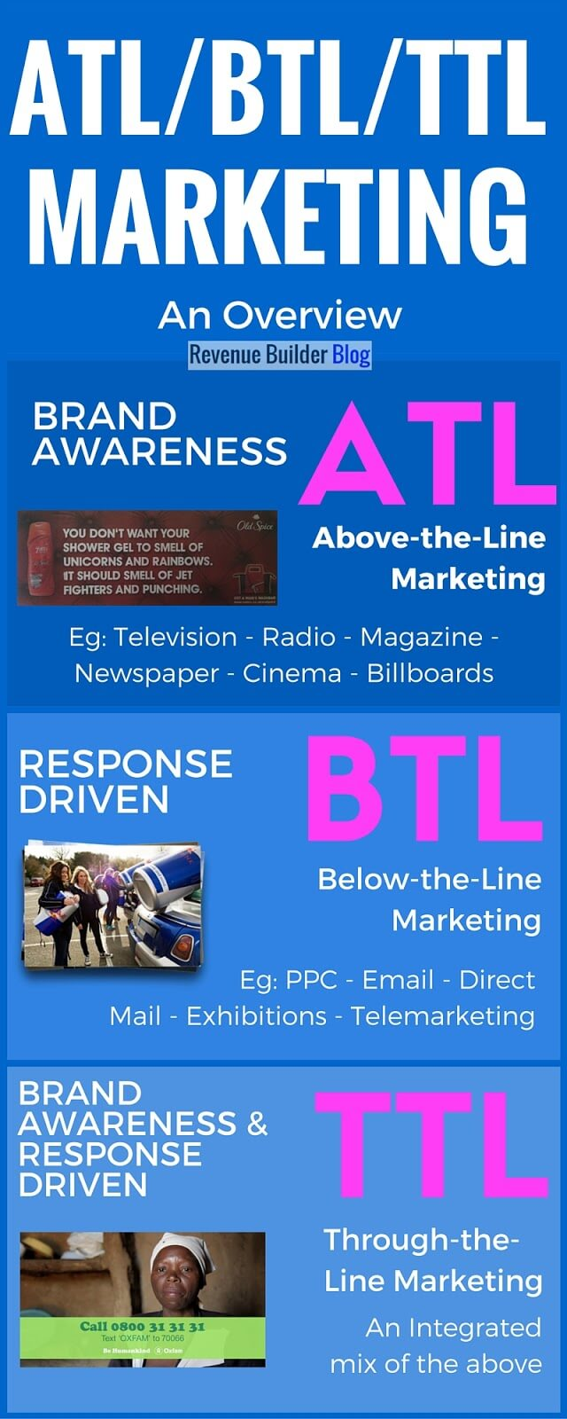 ATL, BTL, TTL marketing infographic