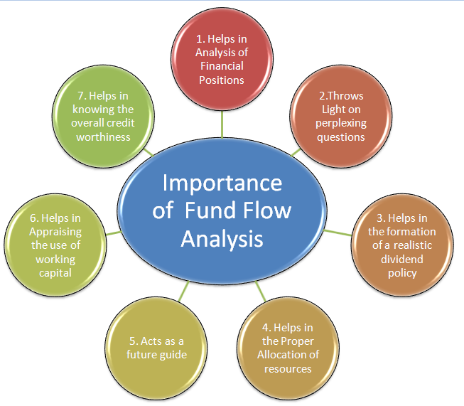 The Difference between Cash Flow and Fund Flow