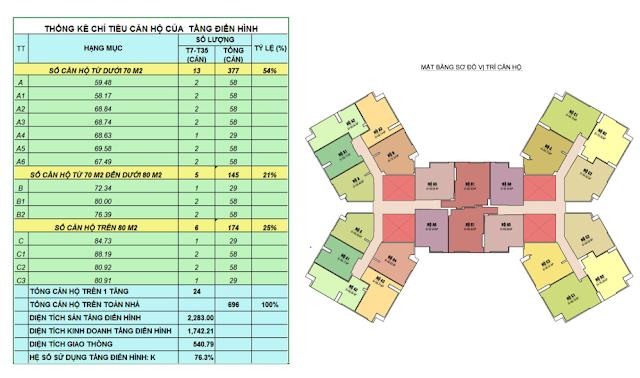 Bảng thống kê căn hộ tại Samsora Premier