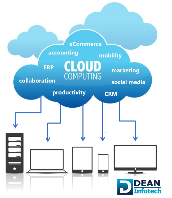 Importance of Cloud Services for Small & Mid-sized ...