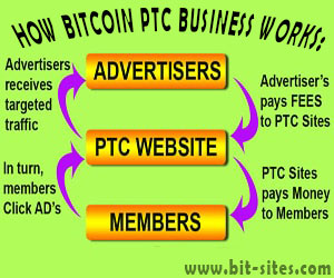 HOW BITCOIN PTC BUSINESS WORKS