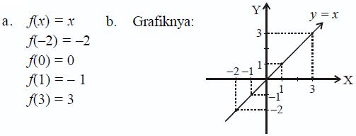 Fungsi konsep matematika koma fungsi tangga bertingkat ccuart Image collections