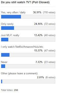 MLP Merch Poll #130 Results