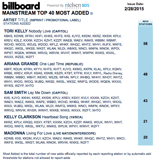 The Madonna Billboard Archives: February 2015