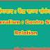 संघवाद : केंद्र राज्य संबंध   Federalism : Centre State Relation