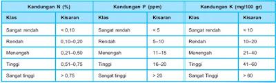 Klasifikasi N, P, dan K untuk Pertumbuhan Tanaman