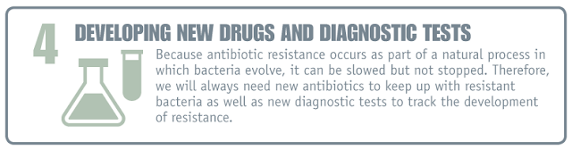 Antibiotic Resistance, Infographic, CDC