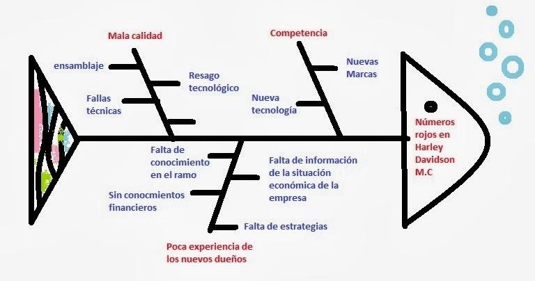 blog de auditoria 5A equipo coral: DIAGRAMA DE ESPINA DE