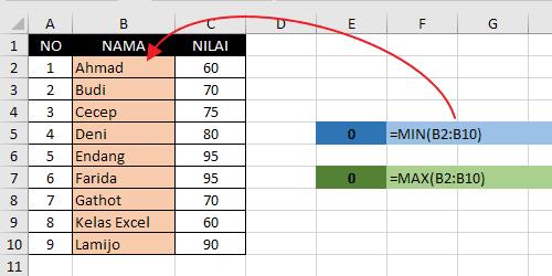 Contoh Rumus Min dan MAX Excel Menghasilkan Nilai 0