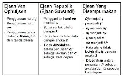 Sejarah Perkembangan EYD