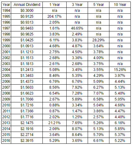Realty Income Annual Dividend and Growth Rates Since 1994