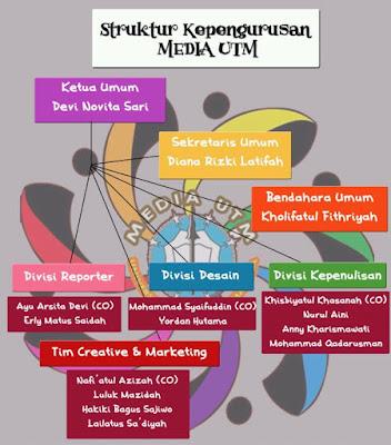 Struktur Organisasi Komunitas Media UTM Periode 2017/2018