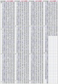 11/13   第17271期今彩539托牌演算