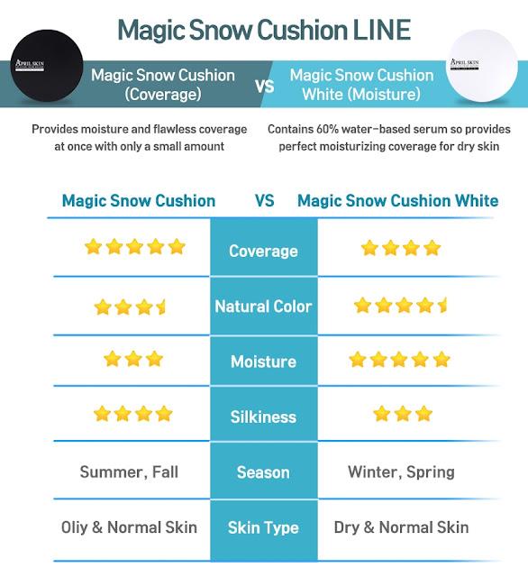 april skin magic snow cushion review rini cesillia s beauty blog