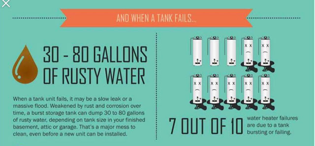 Graphic reads: When a Tank fails, it may be a slow leak or a massive flood. Weakened by rust and corrosion over time, a burst storage tank can dump 30-80 gallons of rusty water in your attic or garage. That's a major mess to clean, even before a new unit can be installed. 7 out of 10 water heater failures are due to a tank bursting or failing