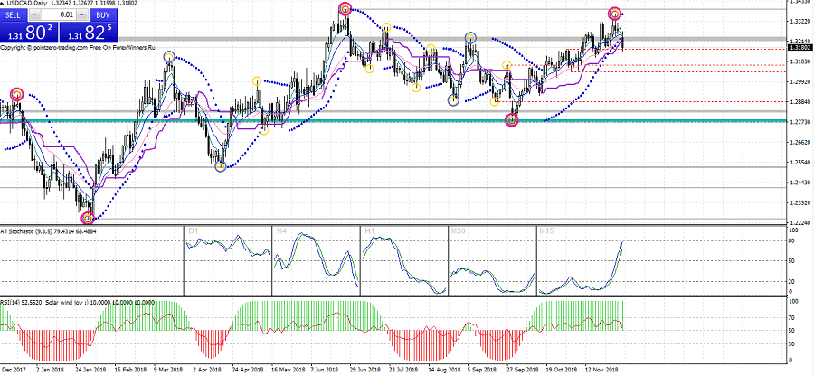 Bearish USDCAD