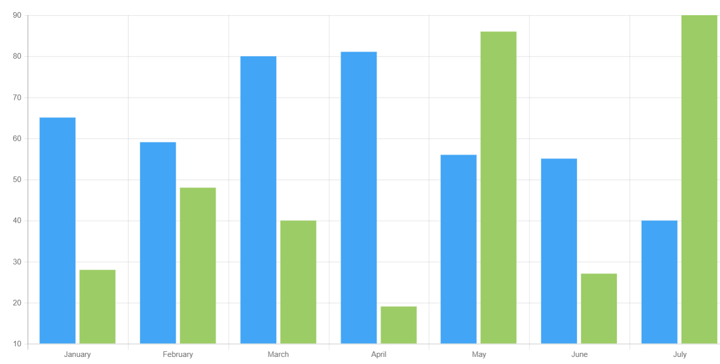 Angular 4 Bar Chart Example How to Use Bar Chart in ...