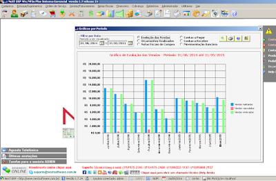 NeXT ERP Gráficos Vendas Orçamentos Financeiro Compras