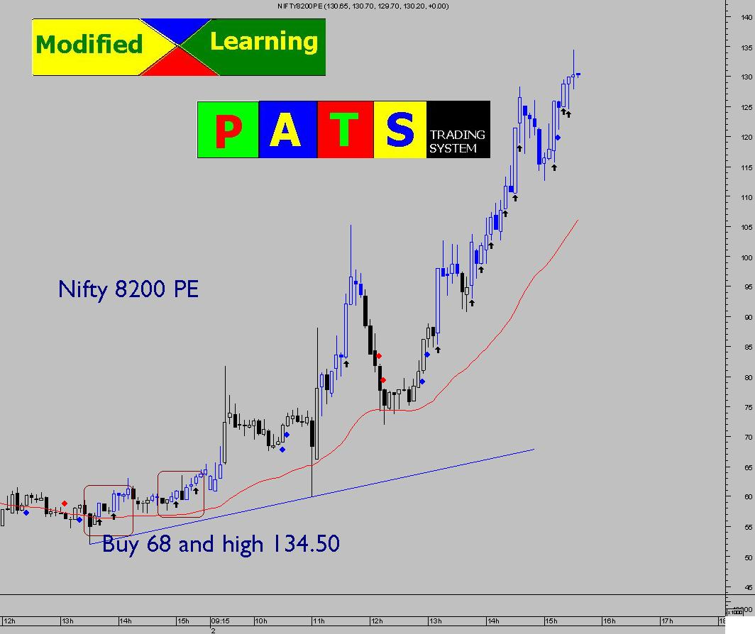 Trading system of pse