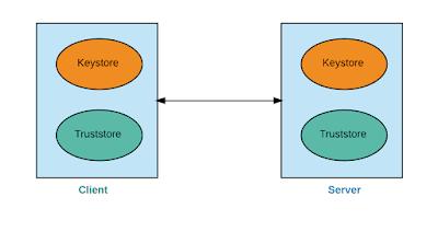 Two-way SSL