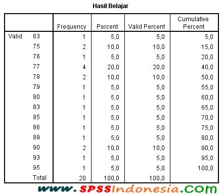 Contoh penyajian data statistik deskriptif. Cara Membuat Tabel Distribusi Frekuensi Dan Statistik Deskriptif Dengan Spss Spss Indonesia