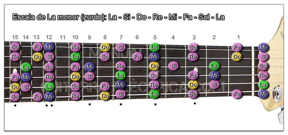 Escala Guitarra La menor - C m (Zurdo)