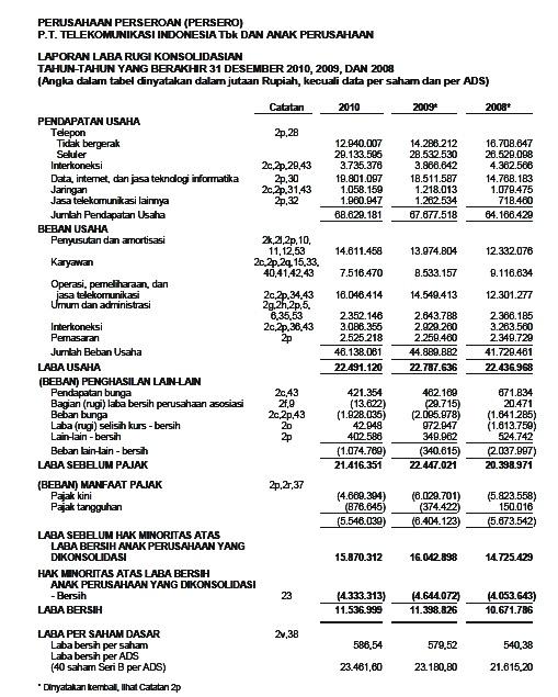 Ricky Apriadi Analisis Laporan Rasio Keuangan
