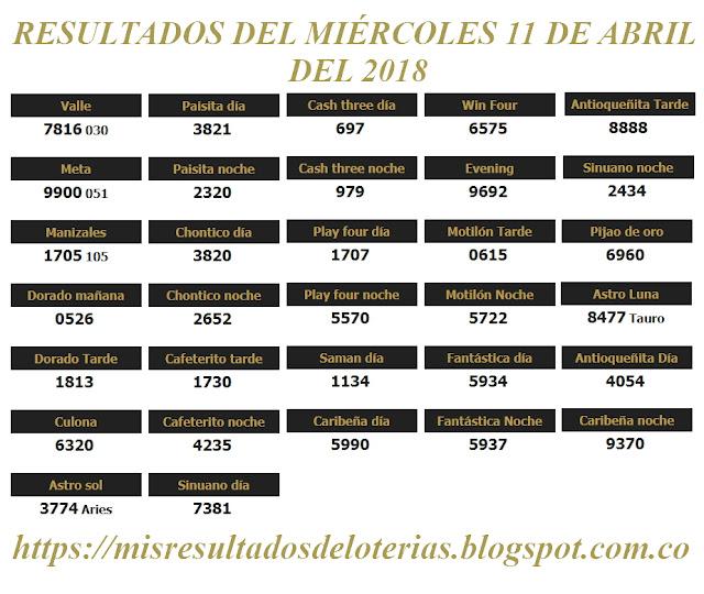 Resultados de las loterías de Colombia | Ganar chance | Resultado de la lotería | Loterias de hoy 11-04-2018