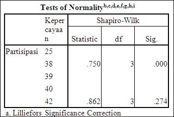 Uji Normalitas Data Dengan SPSS