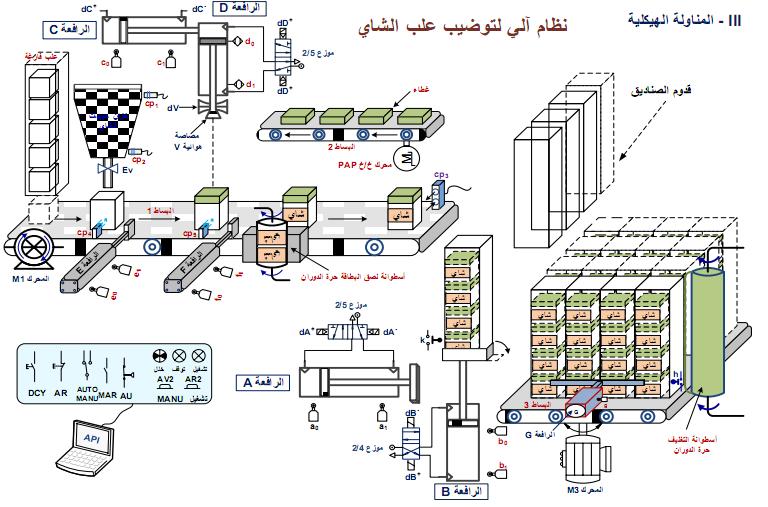 مواضيع اختبارات في الهندسة الكهربائية تقني رياضي