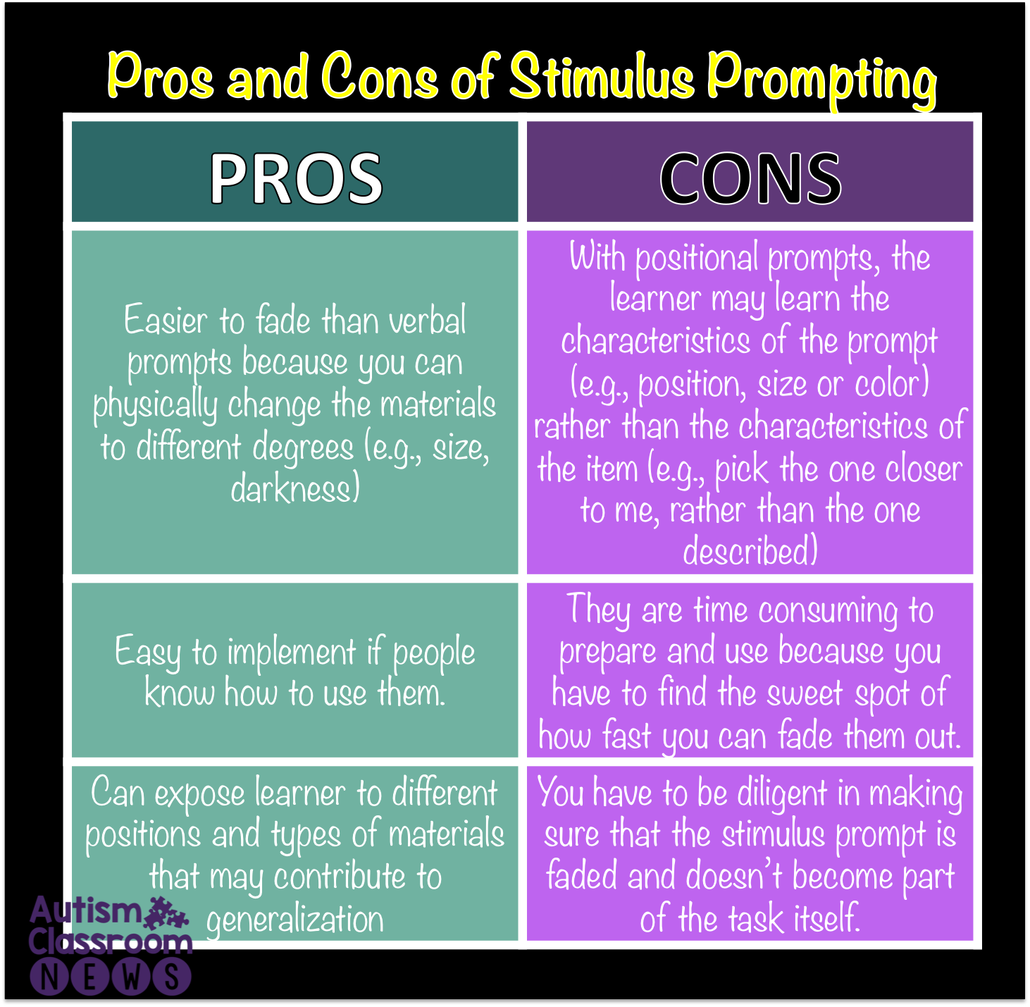 The Pros And Cons Of Stimulus Prompts Why Changing The